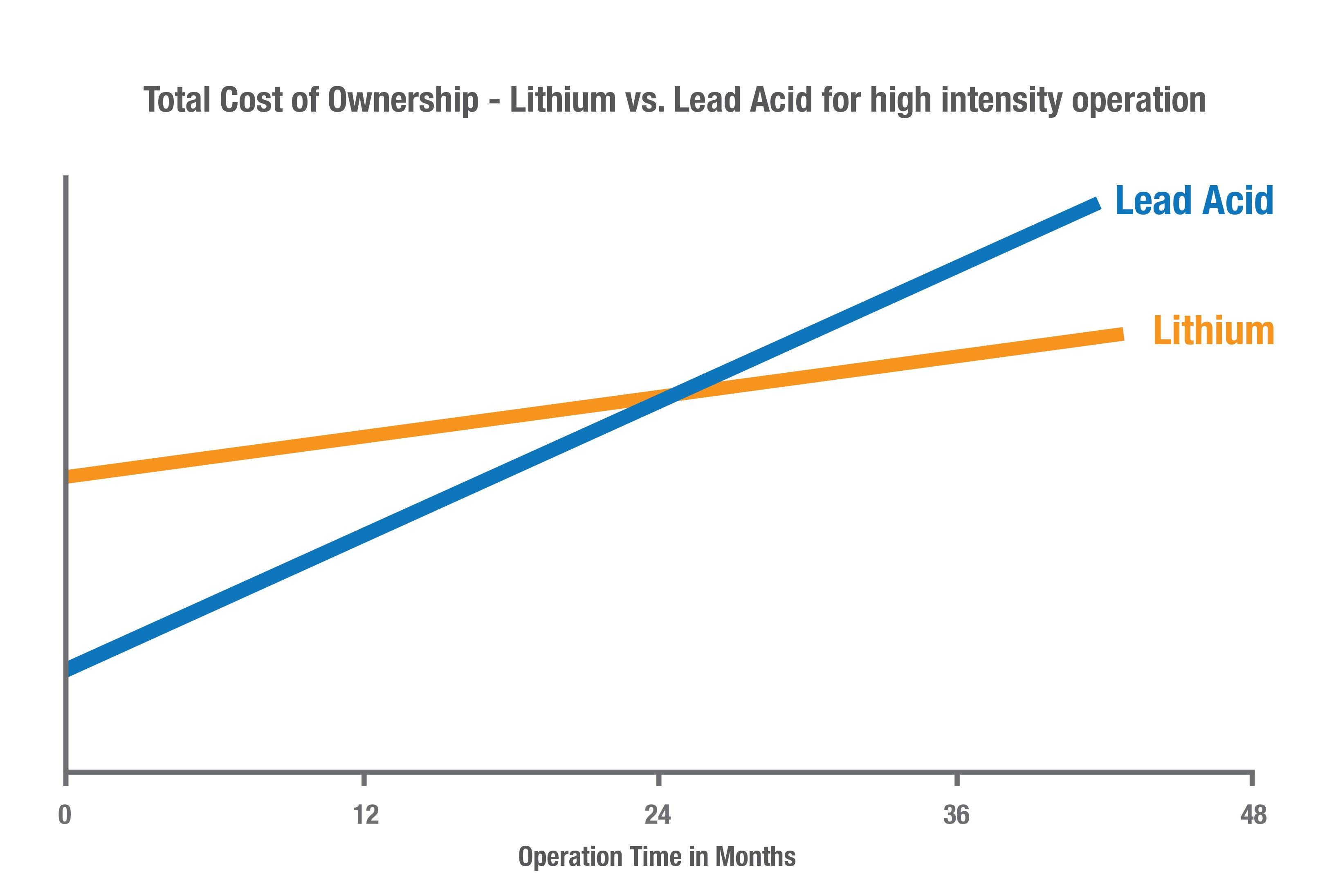Lithium-ion forklift batteries total cost of ownership graph