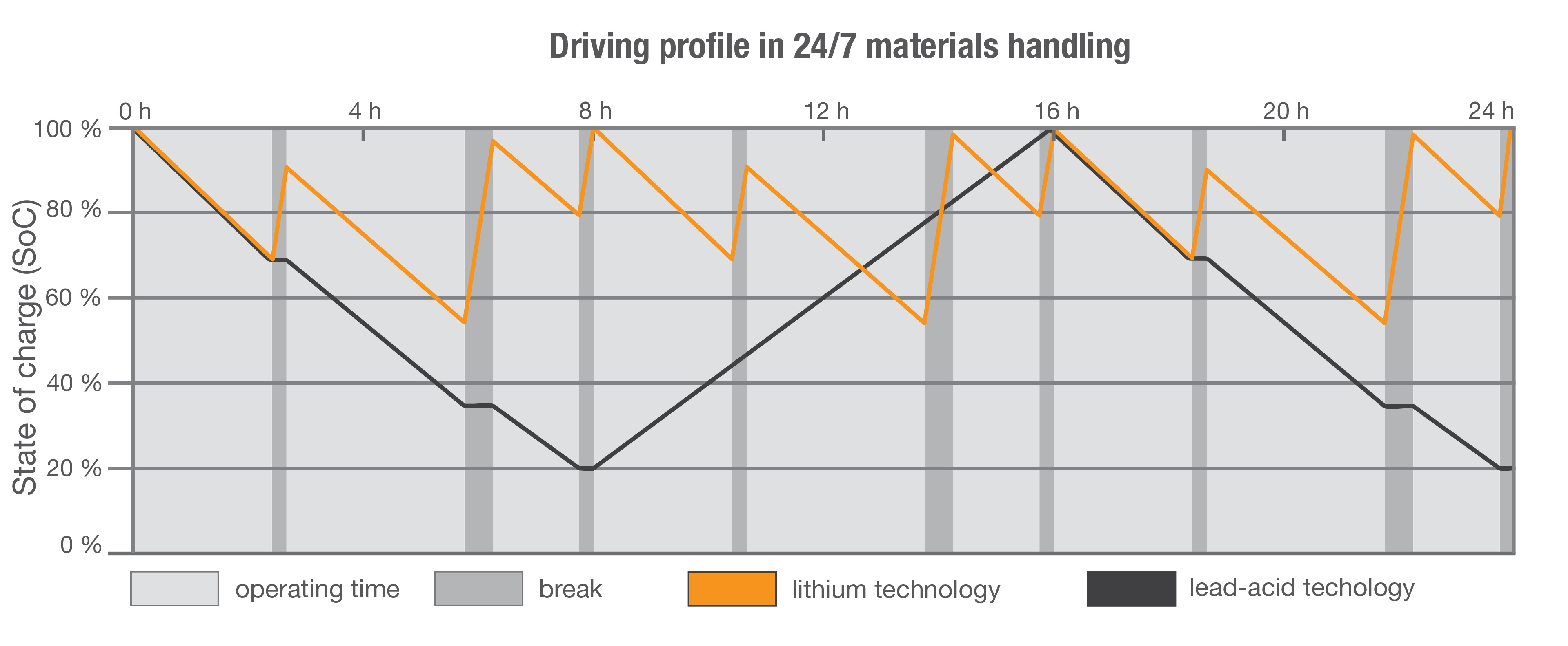 Driving profile in material handling